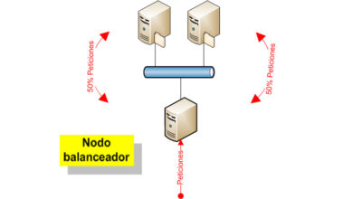 Photo of High availability network design what are and what is different from others?