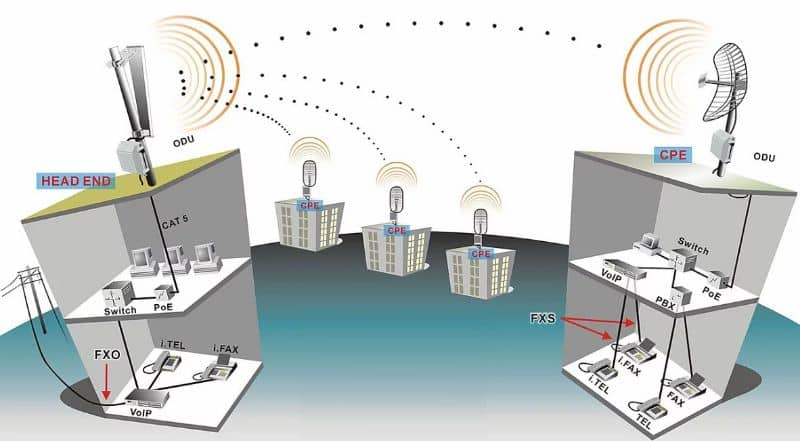 How the WMAN wireless network works