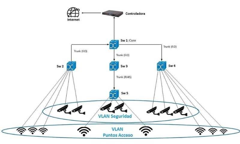 Security VLAN Flow Chart