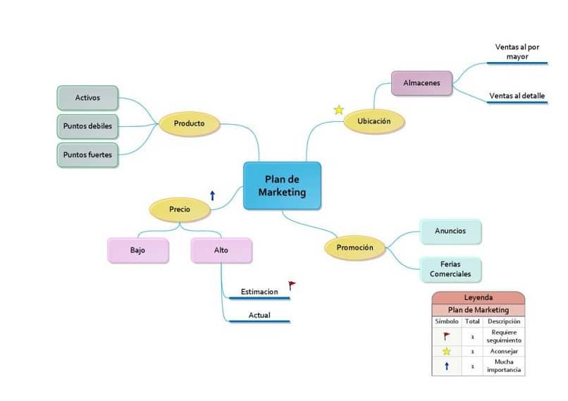 Brainstorming in visio step by step