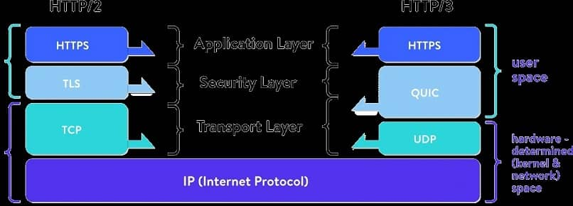 speed characteristics comparison between http2 and http3 to improve internet speed