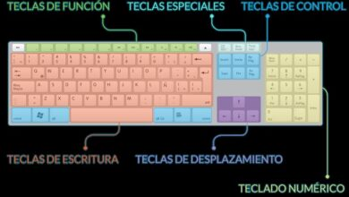 Photo of Keyboard functions what is a keyboard for in computing?