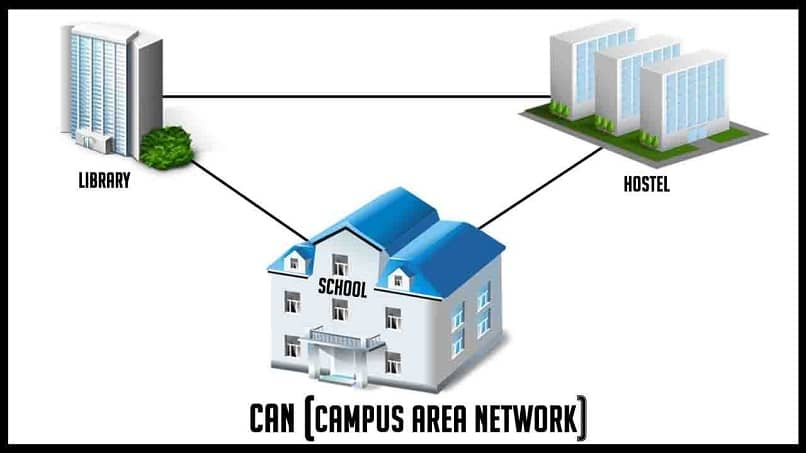 Local communications network can