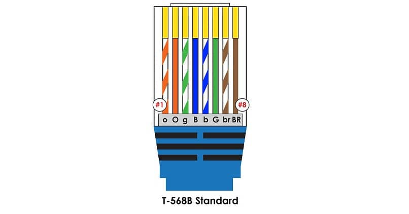 characteristics of the eight colors of an ethernet cable for local Internet connections