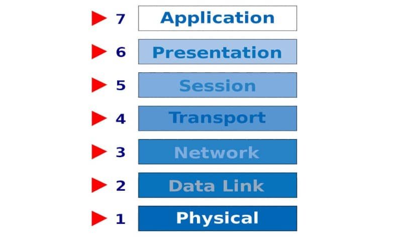 what is the OSI protocol
